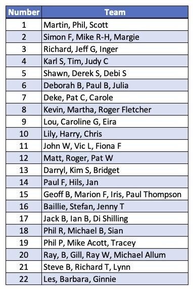 Memorial 2021 Seeding Teams